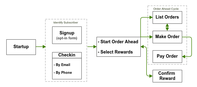 Loyalty workflow